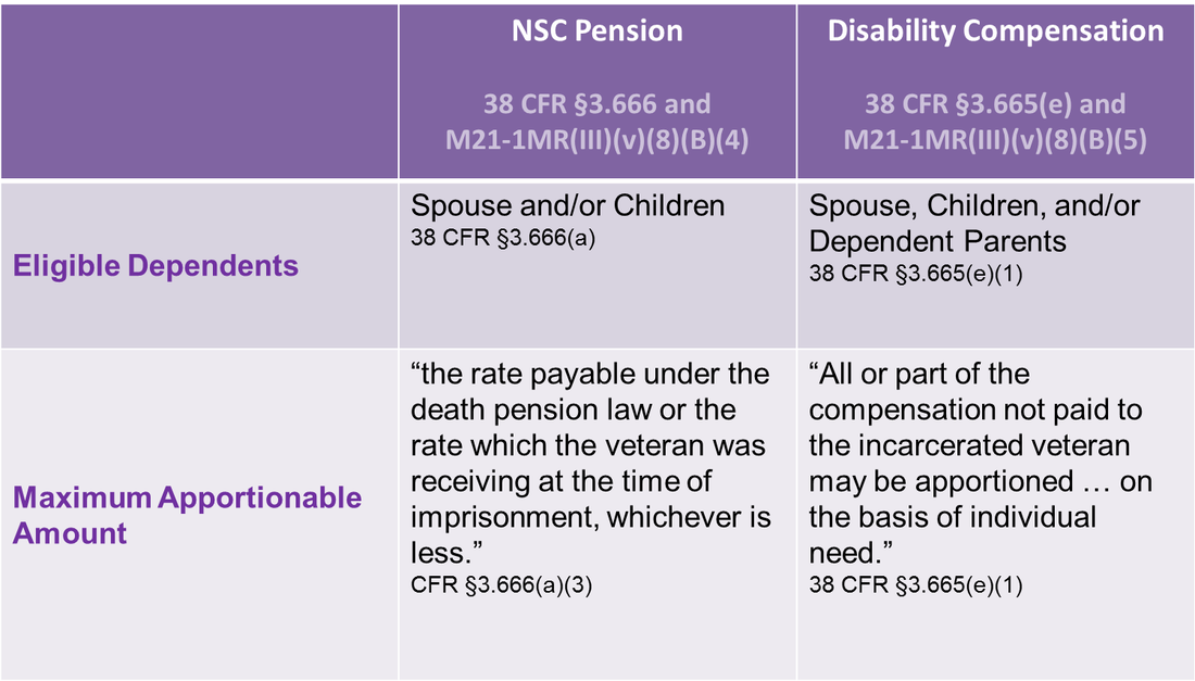 NSC Pension and Disability Compensation Chart